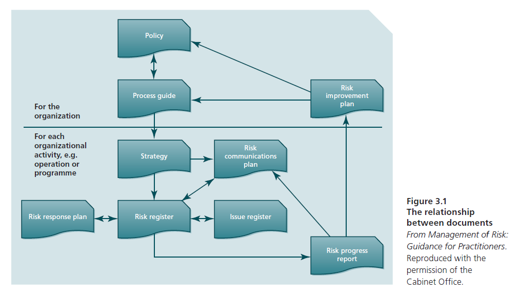 process flow diagram that shows the relationship between documents