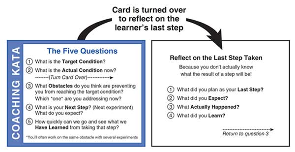 Image of Figure 3.1 shows an example of a two-sided coaching Kata card