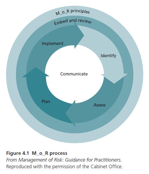 image of Figure-4-1-M_o_R-risk process steps