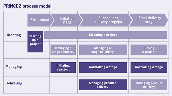 PRINCE2 Process model around Directing, Managing and Delivering