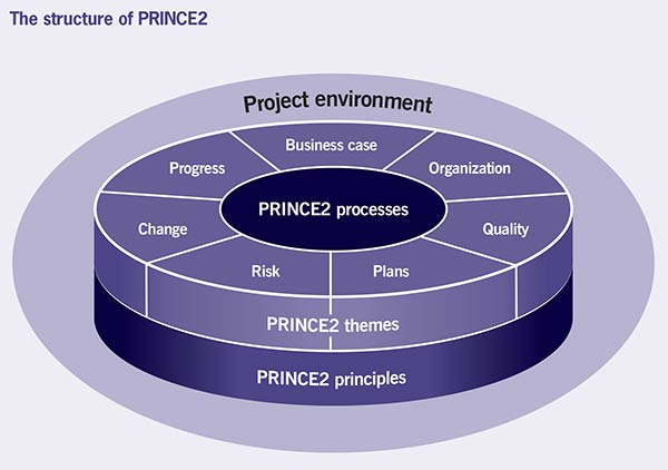 Image illustration of a multi-level pie-chart representing The structure of PRINCE2 and the Project environment
