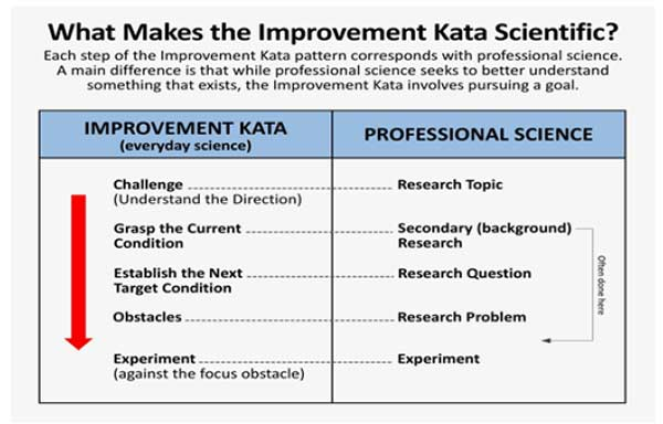 Image of Figure 2.2 show a diagram of the steps between the Improvement Kata pattern and professional science