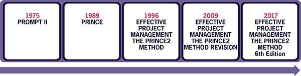 Figure 4.1 PRINCE2 timeline