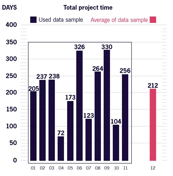 Figure 3.3 Historical data to be used as project baseline; overall M&A projects duration