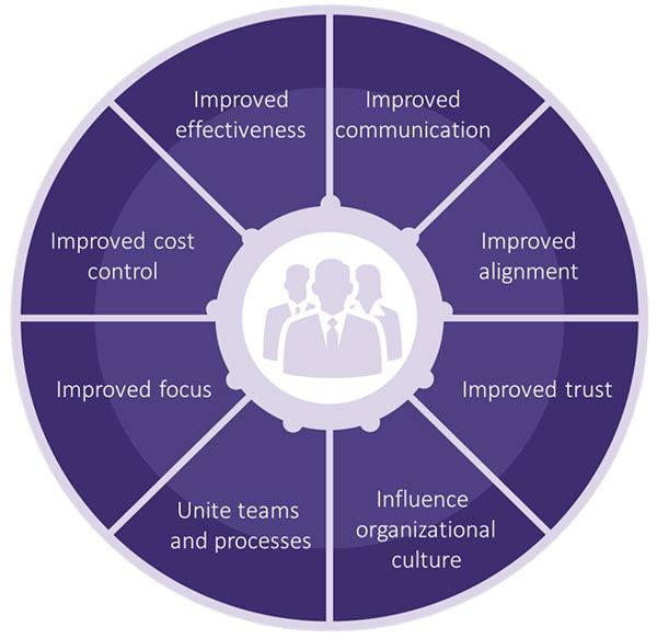 Figure 4.4 PRINCE2 benefits to organizations