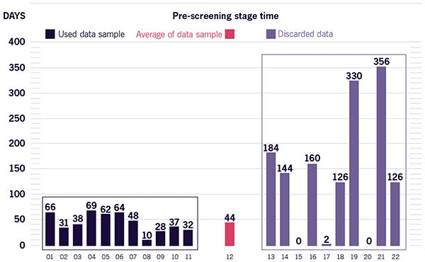 Figure 3.2 Historical data to be used as project baseline; duration of pre-screening stage