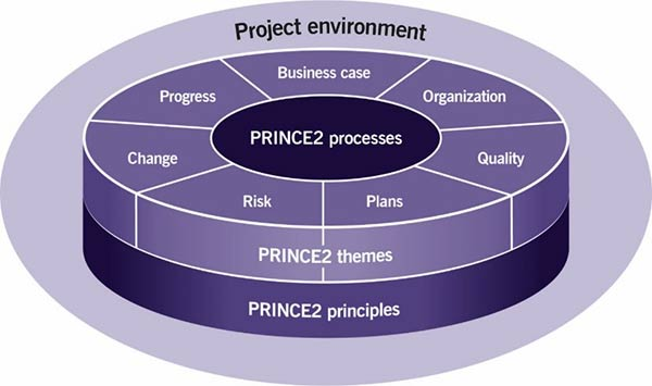 Figure 4.2 The structure of PRINCE2
