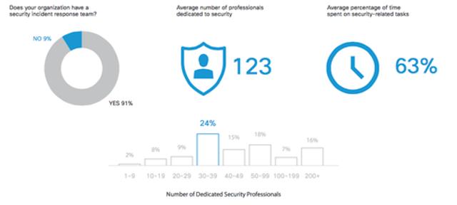 Security Resource Snapshot