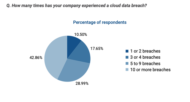 Frequency of Cloud Breaches