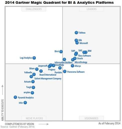 Gartner-BI-Analytics-Magic-Quadrant-2014.jpg