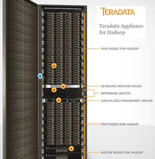 Teradata offers three deployment options for Hadoop.
