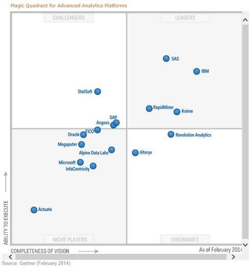 Gartner-Advanced-Analytics-Magic-Quadrant-2014.jpg