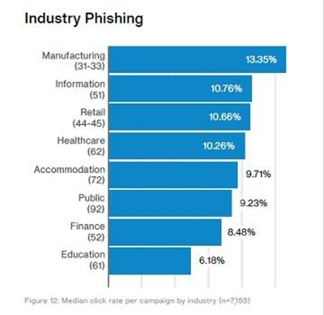User training alone isn't enough to combat phishing.