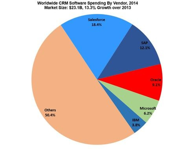 Marketshare And Target Customer Size