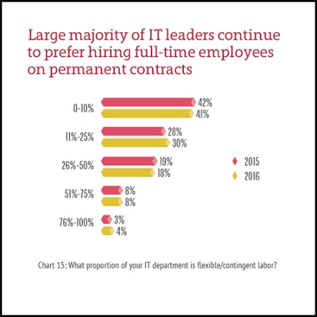 CIOs Favor Hiring Full-Time Contractors
