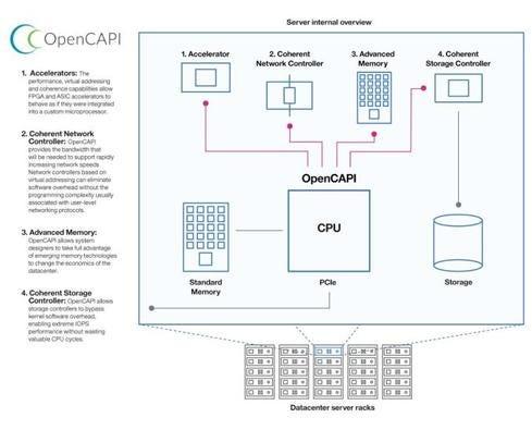 OpenCAPI.jpg