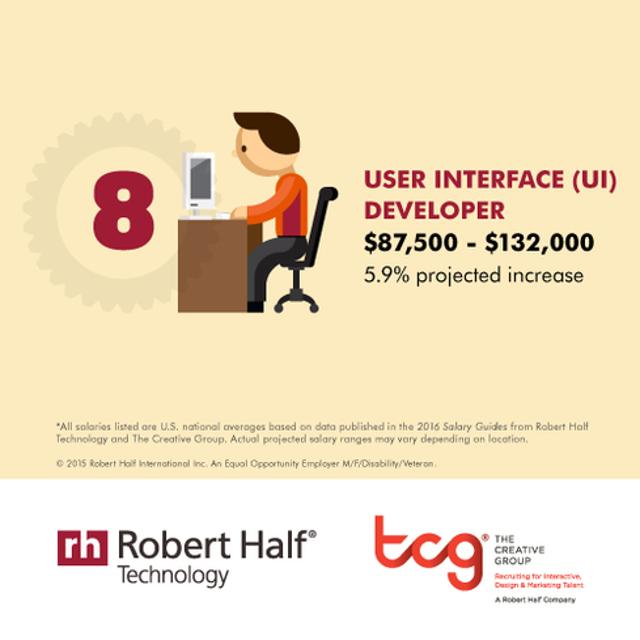 User Interface Developer