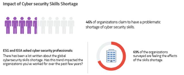 Skills Shortage Hitting SOC Effectiveness