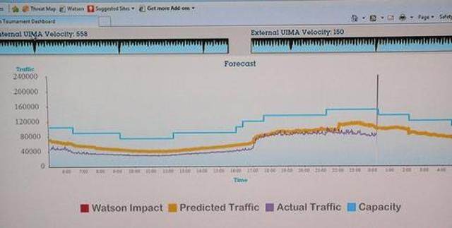 Predicting tennis fan traffic levels