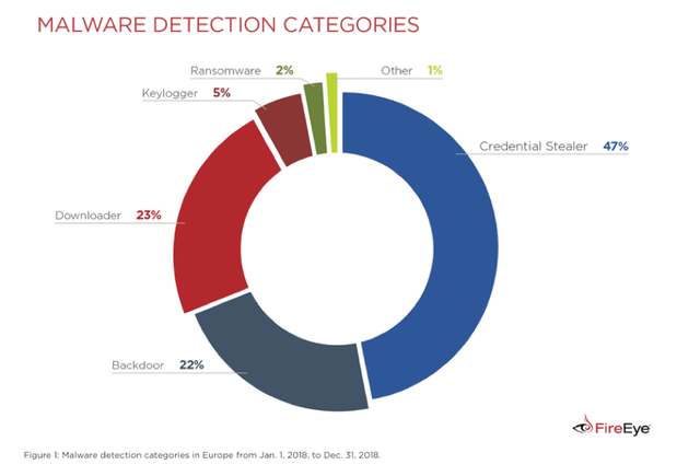 Credential Stealers: A Malware Fave
