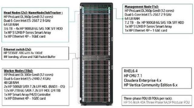 "HP ""racks"" up big data in a box."