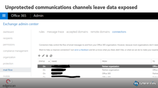 RISK: Unprotected communications channels leave data exposed during transmission