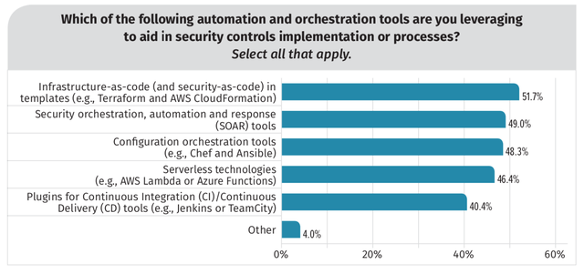 Most Commonly Used Cloud Automation and Orchestration Tools