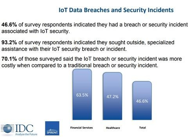 IoT v. Traditional Breach and Incident Costs