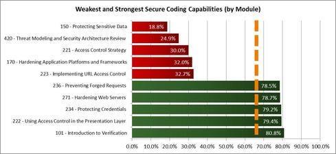 Secure-Coding-Capabilities.jpg