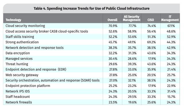 Cloud Spending Priorities