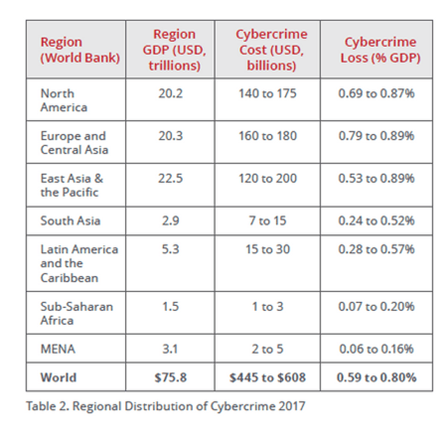 Annual Cybercrime Estimates are Nearing $600B