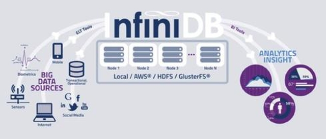 InfiniDB counts on Apache Hadoop