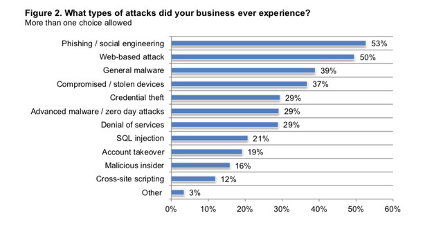Most Prevalent SMB Attacks