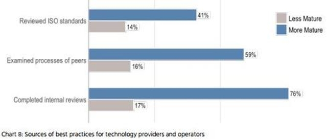 5. Most mature technology vendors are examining vulnerability practices.