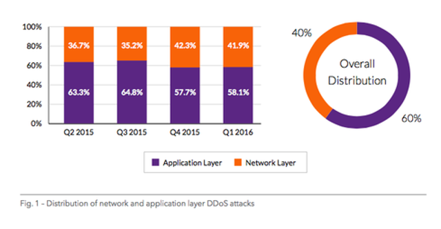 Application layer DDoS attacks still make up 60% of DDoS attacks today but they're increasingly being displaced by network la