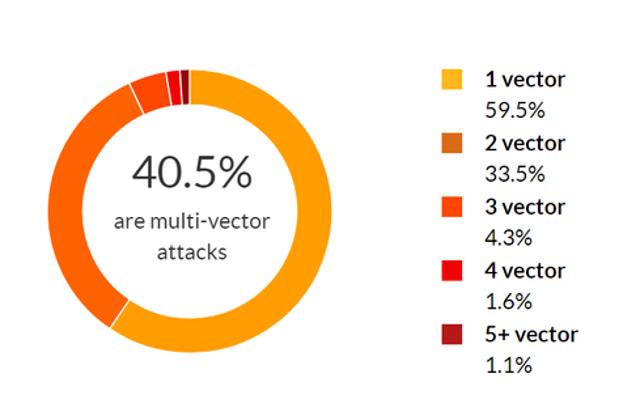 Multi-Vector Attacks are All the Rage