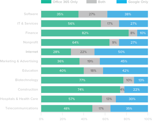Google Apps Vs. Office 365: Which Suite Reigns Supreme?
