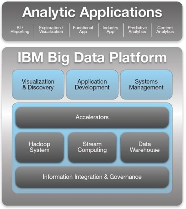 IBM takes a comprehensive approach
