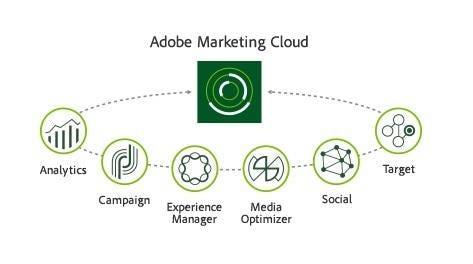 Adobe-Marketing-Cloud-Services.jpg