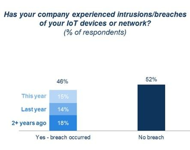 Two-Year IoT Security Breach Performance
