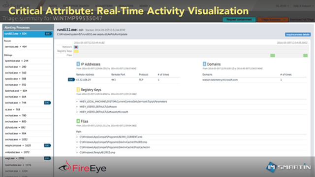 Critical Attribute: Real-Time Activity Visualization