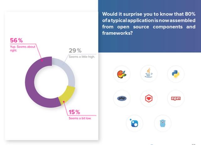 Components Make Up A Huge Part Of Modern Software