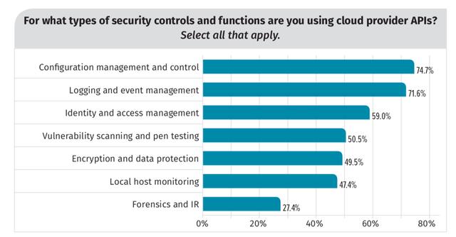 Security API Penetration Still Lacking