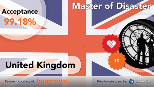 #4 | United Kingdom | Master of Disaster
