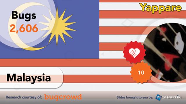 #7 | Malaysia | Yappare
