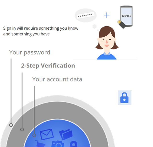 Not using two-step verification