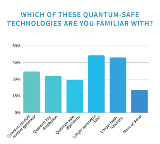 Good News: Quantum-safe encryption is already a thing