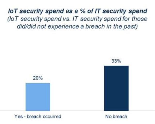 ROI of IoT Security