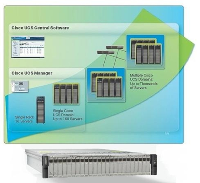 Cisco offers Unified Computing System.