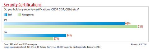 security-certs-have.png